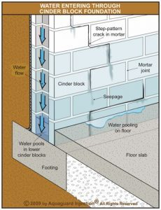 Concrete Block Foundation Waterproofing Aquaguard