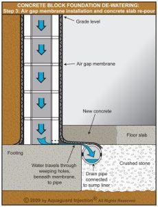 Interior Weeping Tile Perimeter Drainage Systems - AquaGuard